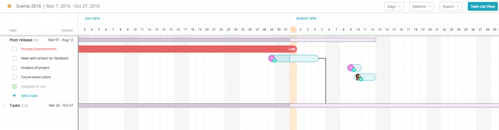 Tasks in Timeline (Gantt Chart)