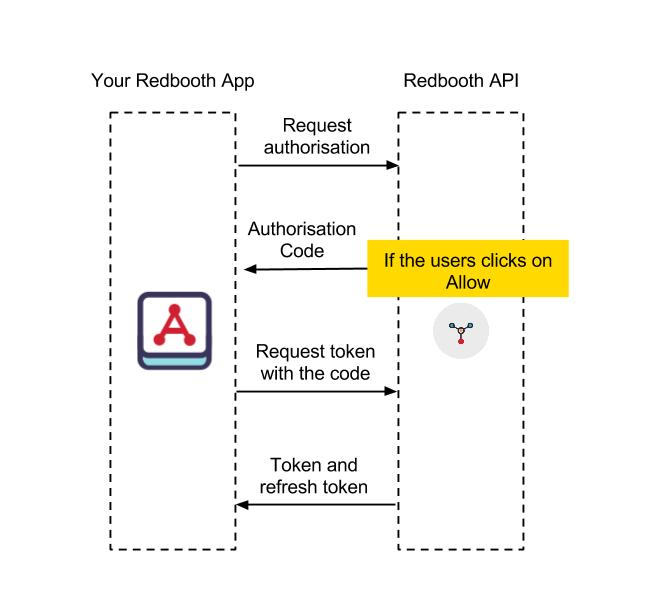Authentication - Developer Portal