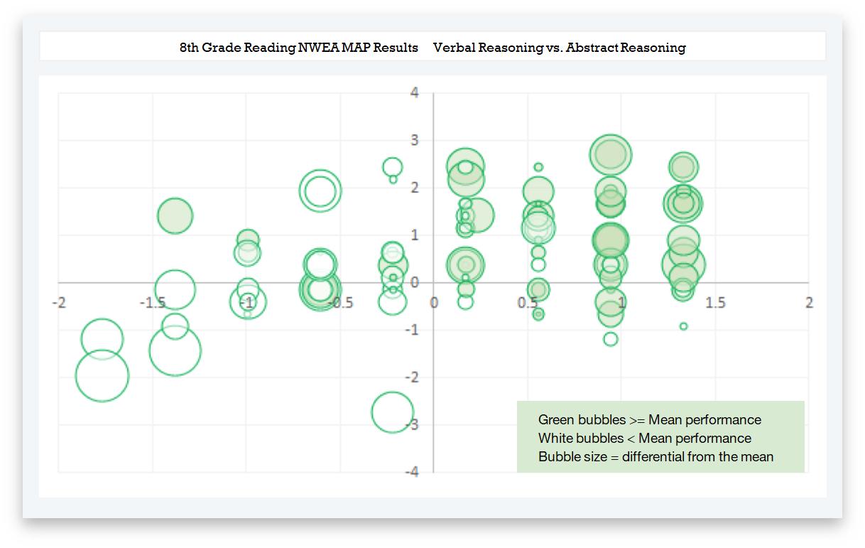 Bubble Chart Takao
