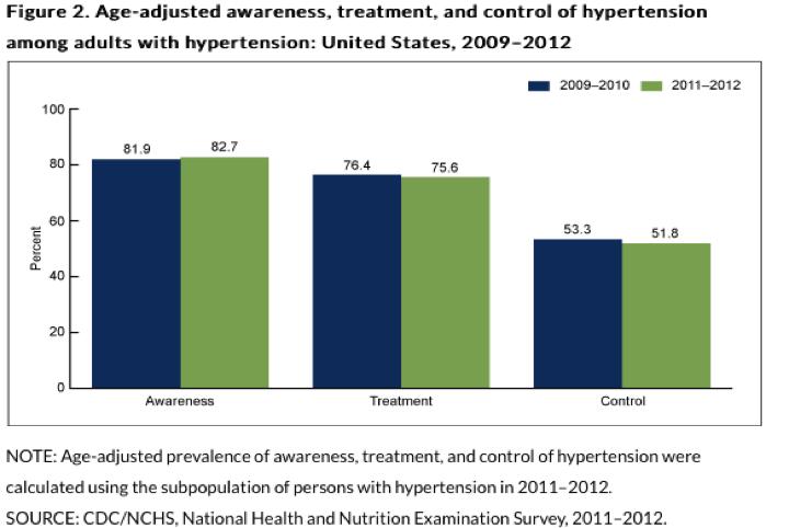 Medical Spotlight – The Silent Killer – Hypertension