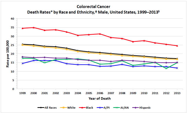 Why colon cancer is a major killer in African Americans