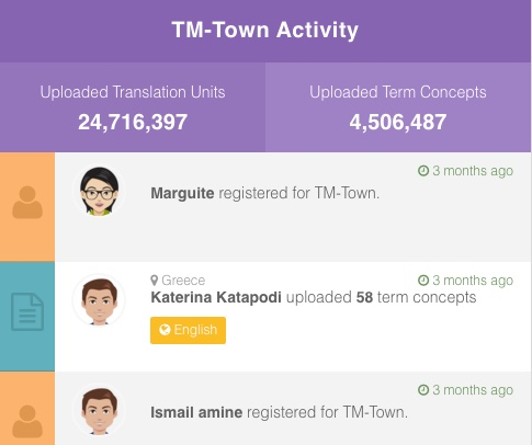 TM-Town Dashboard Activity