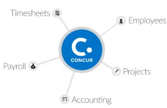 Concur-rent Expenses: Automating Enterprise Expense Management