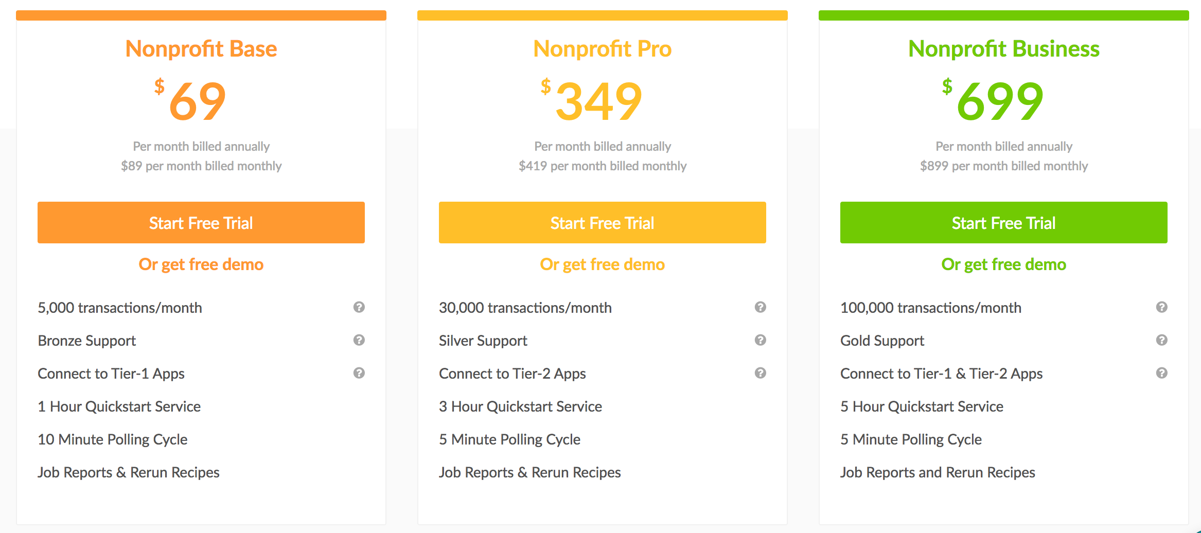 nonprofit pricing