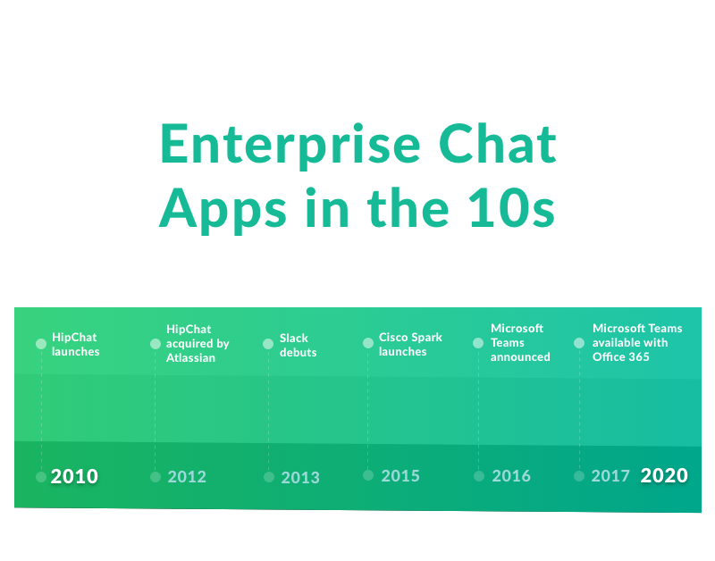 From AIM to Slack: Tracing the History of Chat Apps - The Connector ...