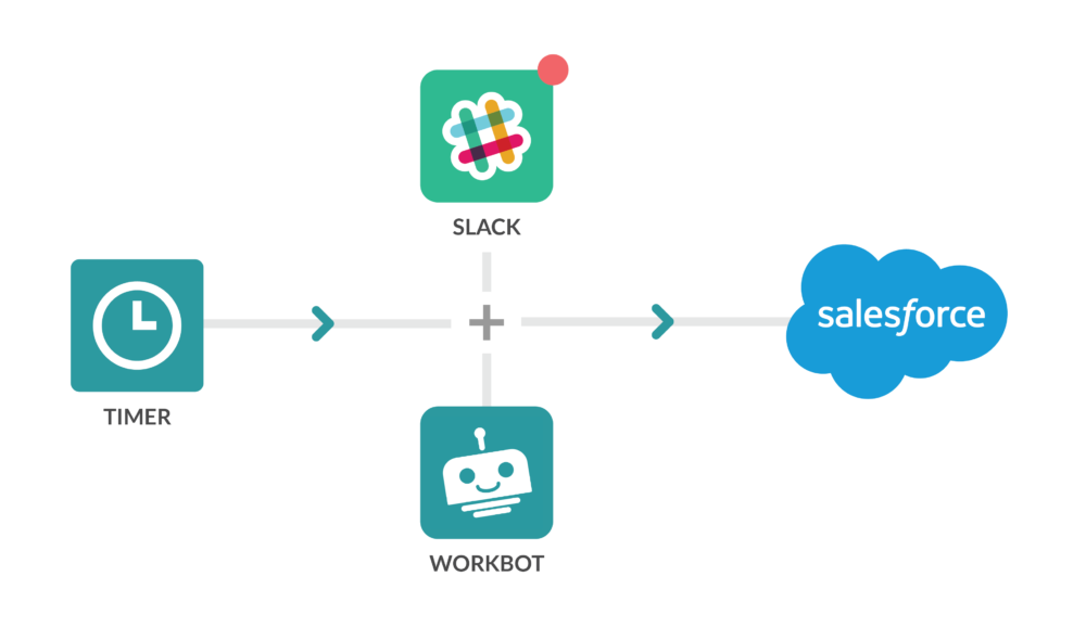 Creating a Slack Deal Desk can transform your sales team.