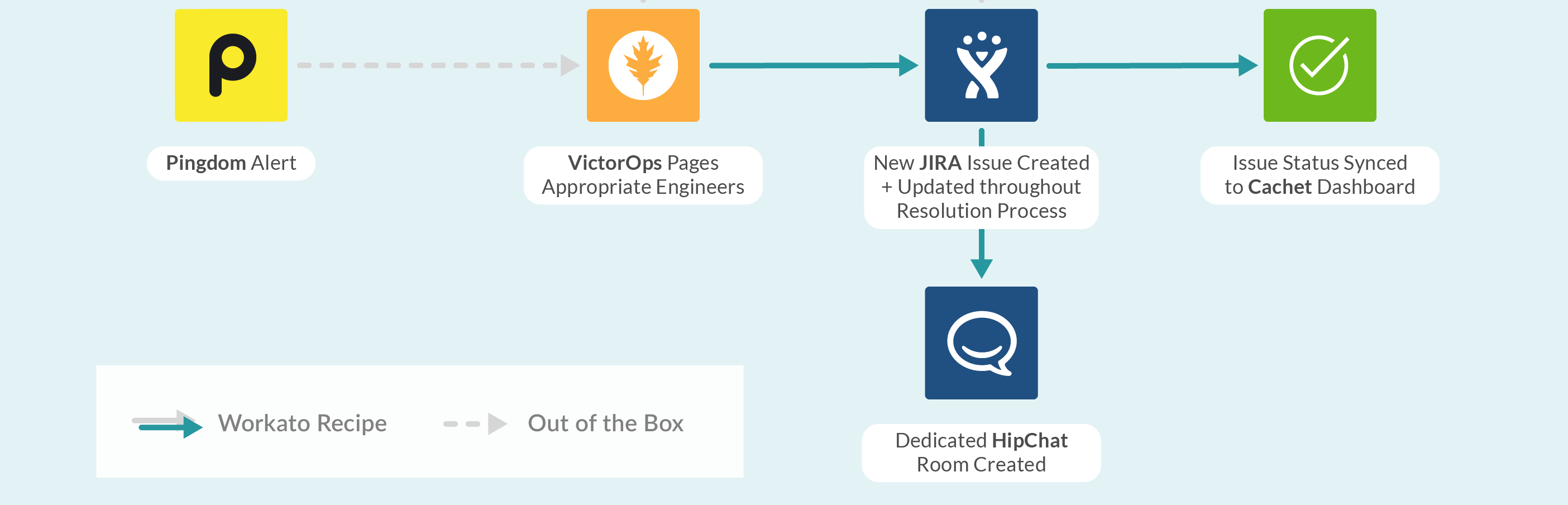 Coupa Incident Updates Workflow