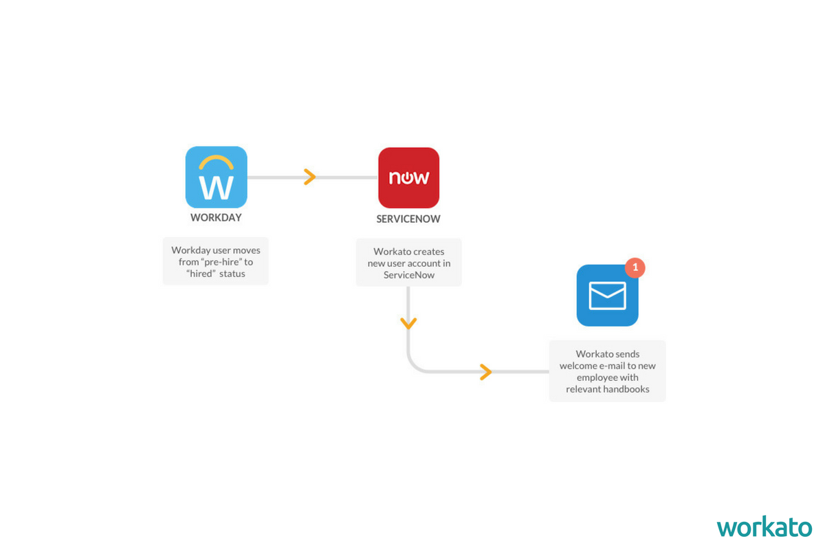 Workday and ServiceNow integration can speed up provisioning.