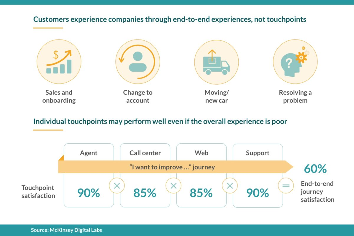 You can optimize the entire customer journey by adopting a customer ops approach.