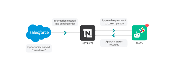 Here are two innovative ways to use NetSuite integrations with Slack.
