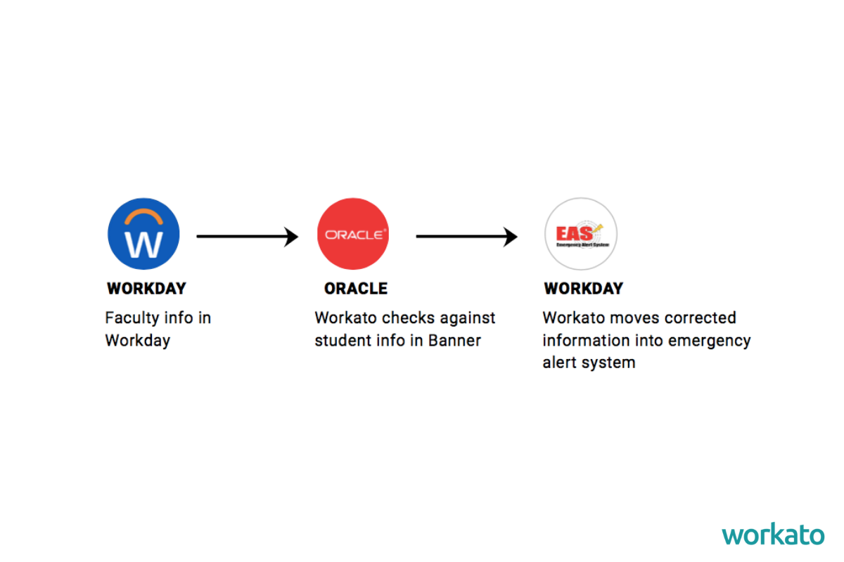 Workday automation allows the college to seamlessly rectify data across apps.