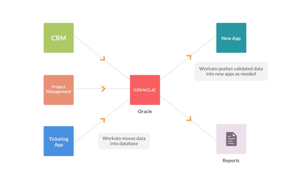 Workato makes app migration a breeze!