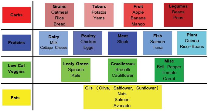 macronutrients foods list | food #1