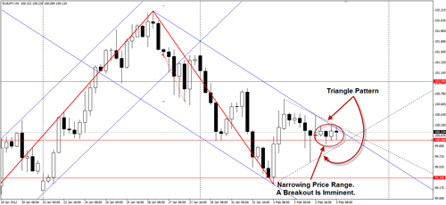 chart 020312 1 Euro Nudges Lower, NFP Data Due Today