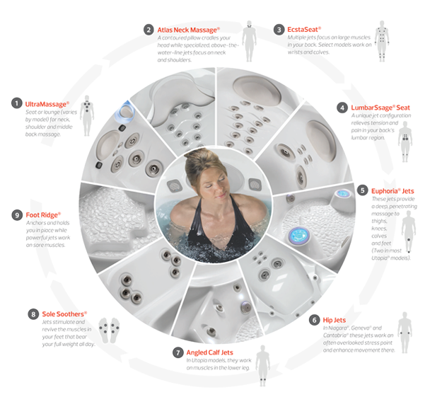 Caldera Seat Infographic | The Waterworks Alaskaspa.com