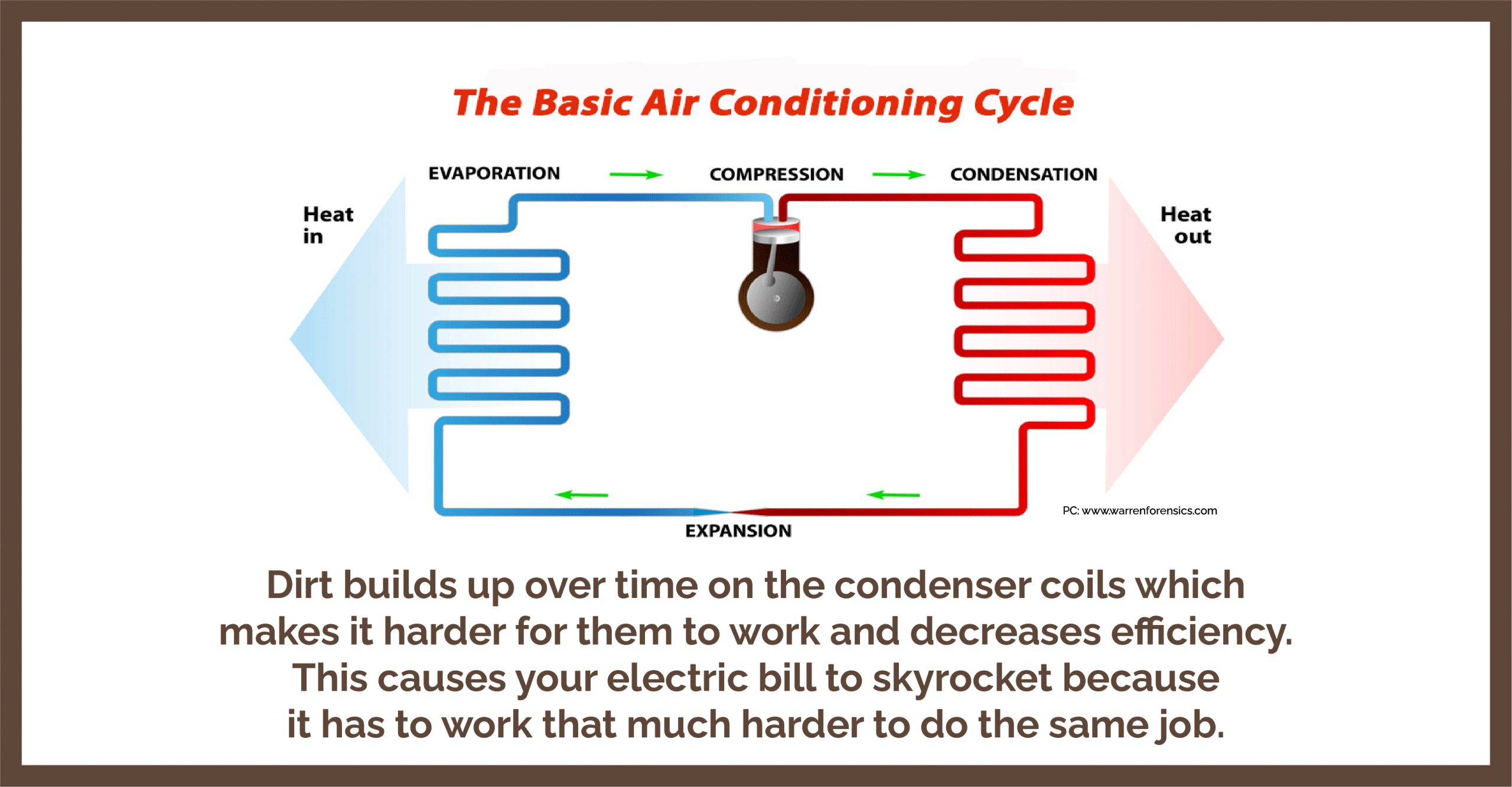 The condenser coils are located outside on your AC unit and they work by removing heat from the home and cooling it as a refrigerant move over the coils. This cool air is now pumped back into your home and the process repeats. After a while, the refrigerant process causes dirt to form on the coils as outside air is sucked in. As this dirt builds up over time on the condenser coils, it makes it harder for them to work and decreases efficiency.