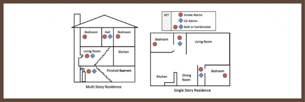 An image showing where to install carbon monoxide detectors
