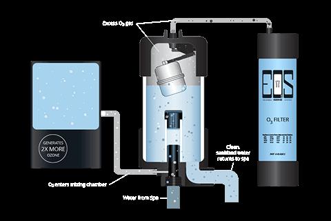 Enhanced Ozone System, EOS O3™