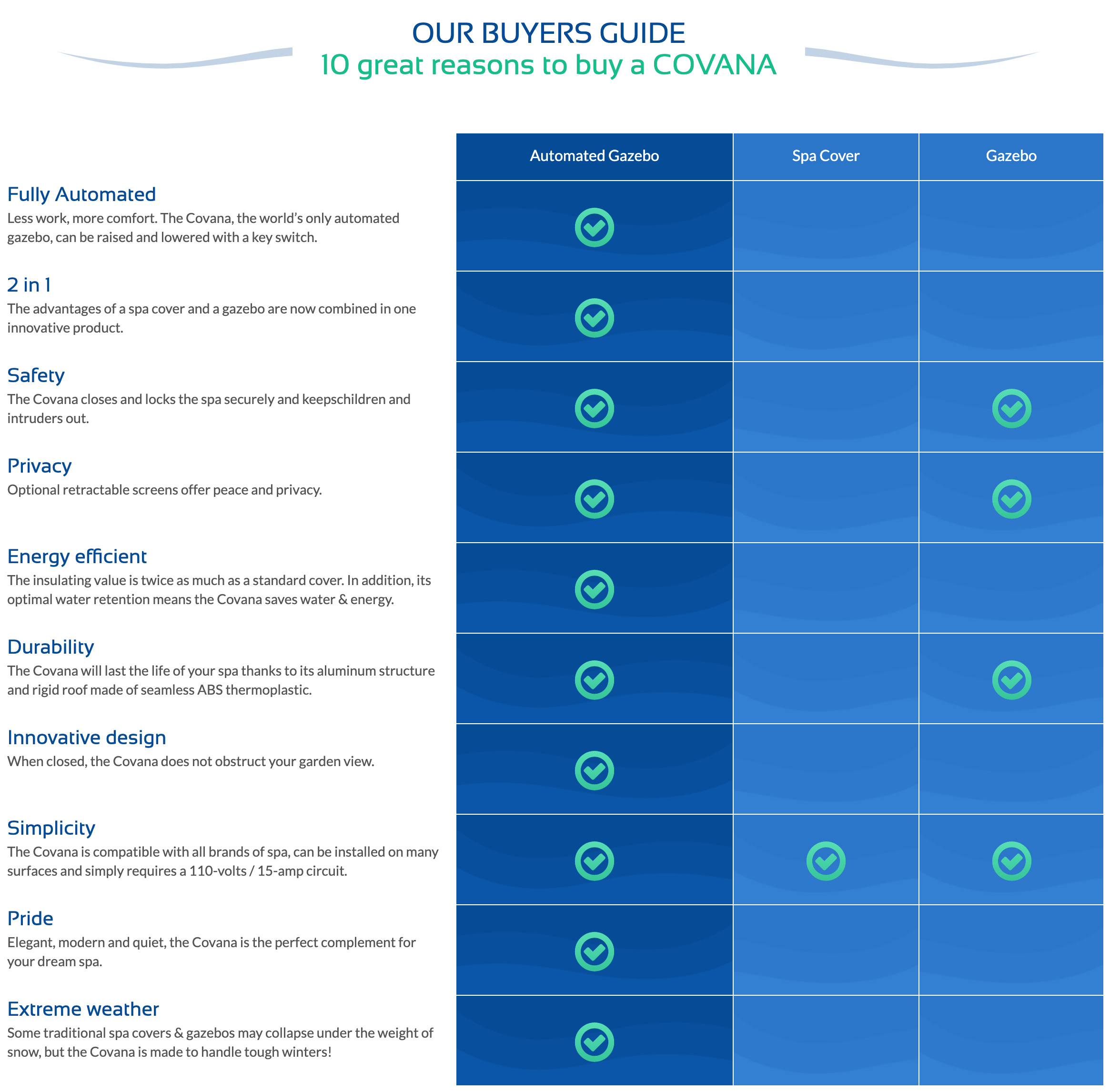 Covana Buyers Guide chart