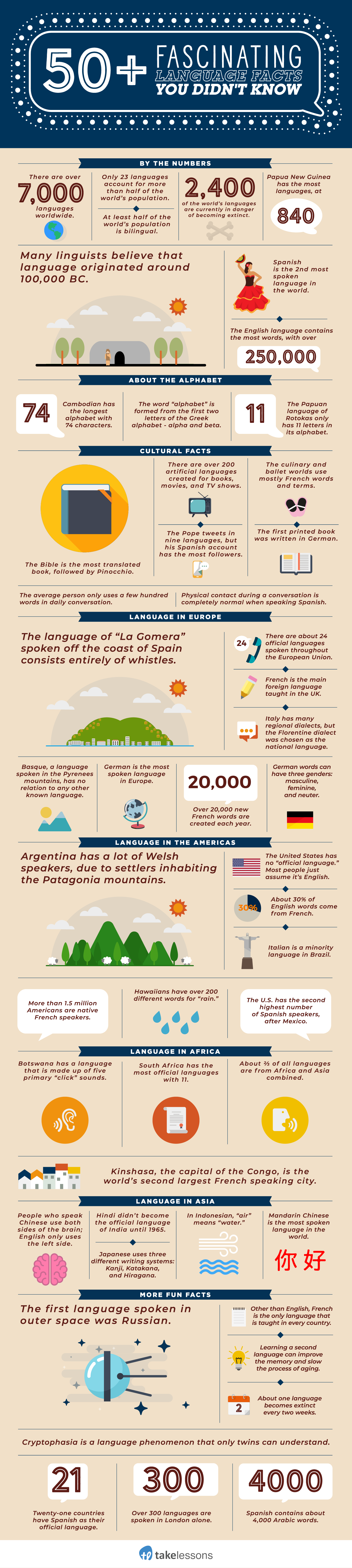 Fascinating facts about language