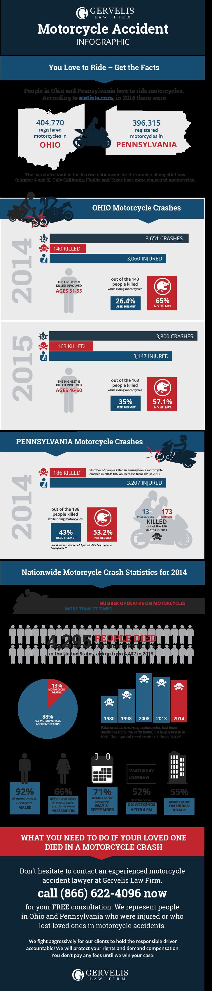 Ohio Motorcycle Accident Attorney Infographic
