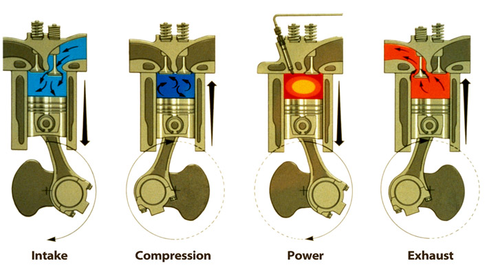 The four cycles of an Otto-cycle engine