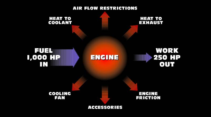Airflow Restrictions
