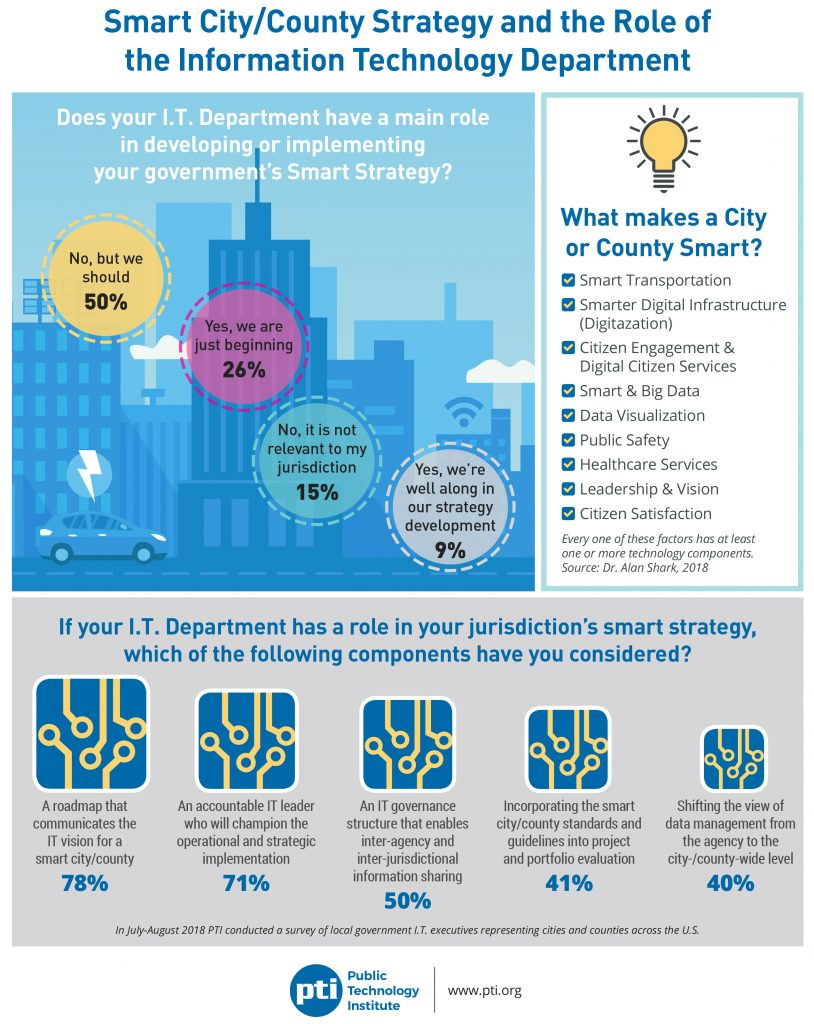 Smart Cities & Counties