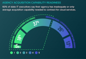 StateScoop report on Cloud readiness