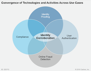 Identity_verification technologies Gartner
