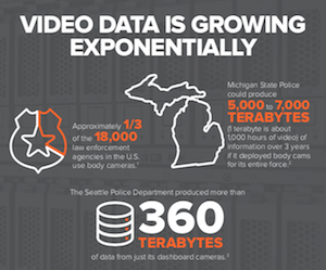 video surveillance data infographic