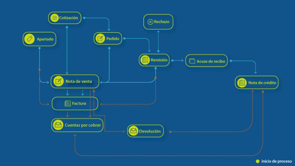 Mapa de procesos del Sistema ERP Ventas