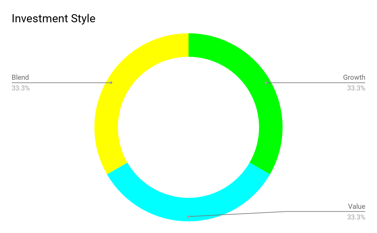 Style Equity view