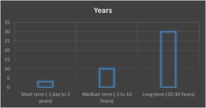 Bonds duration