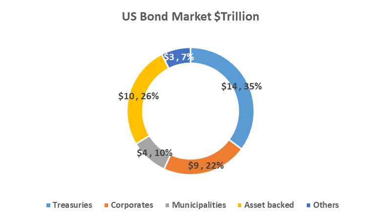 Bonds issuer