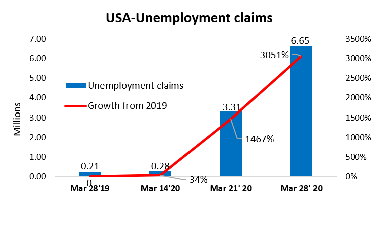 USA Unemployment rate and its growth in 2020