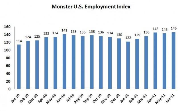 US Employment Index Trends: Monster Investor Relations