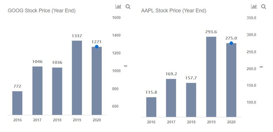 Apple vs. Alphabet Stock: The Comparison May Surprise You -- Trefis
