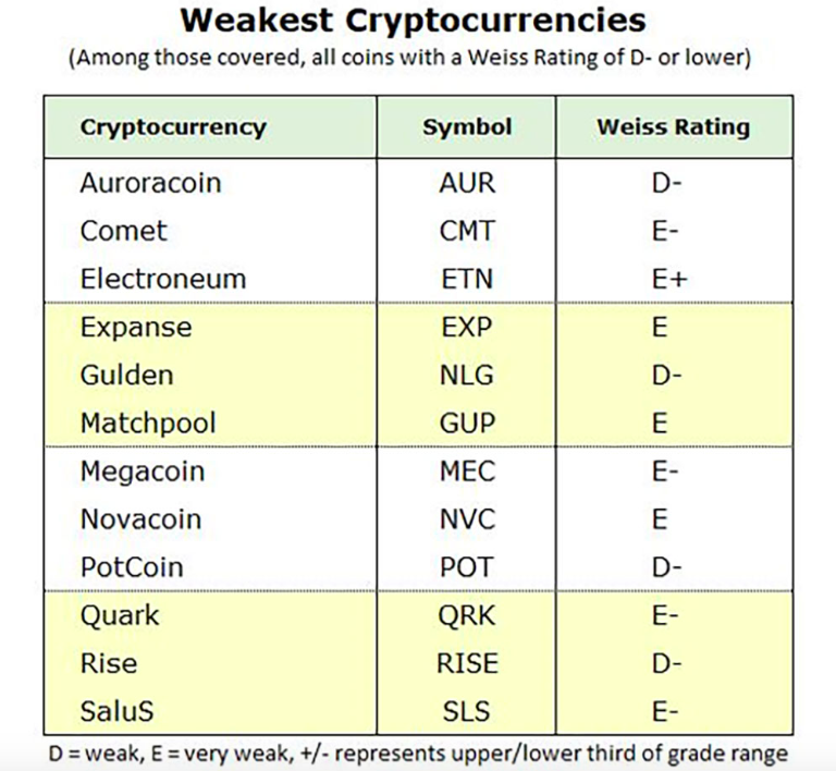 a list of cryptocurrencies