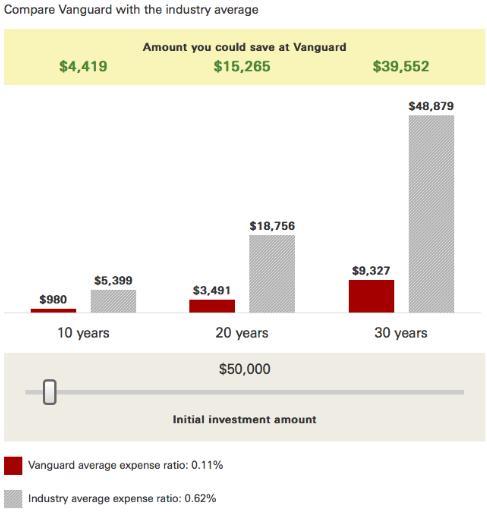 Vanguard's performance vs the industry average. Source: Vanguard.com