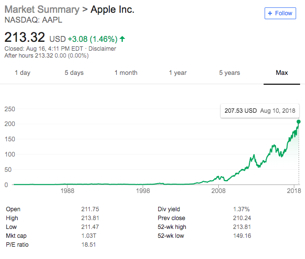 Apple, Inc.'s stock price history as of August 2018. Source: Google.com