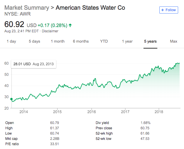 How To Invest In Water Stocks Etfs Mutual Funds More Benzinga