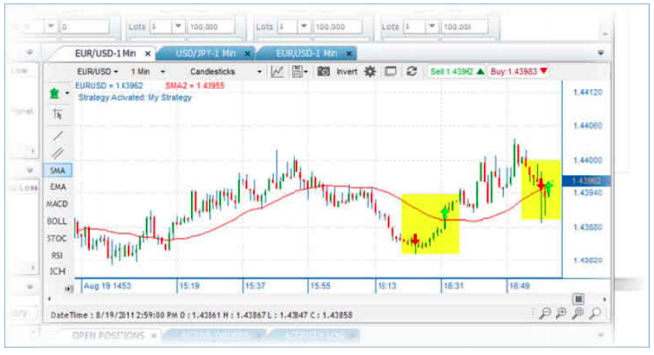 Sample buy and sell signals on the ForexTrader Pro platform. Source: Forex.com