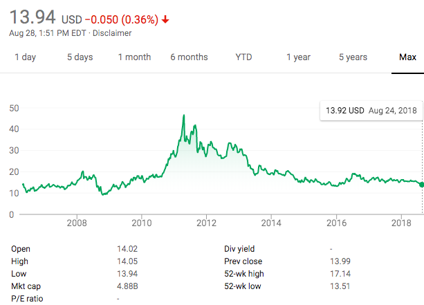 iShares Silver ETF's (NYSE:SLV) performance as of August 28, 2018. Source: Google.com