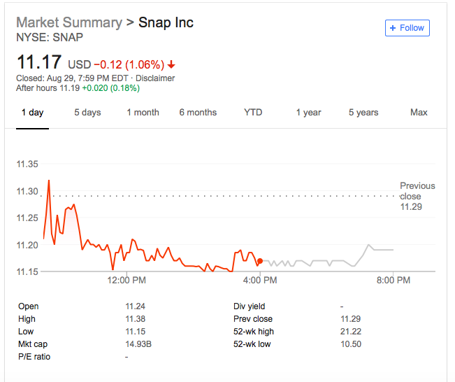 How To Buy Snapchat Stock History Outlook Where To Buy Benzinga