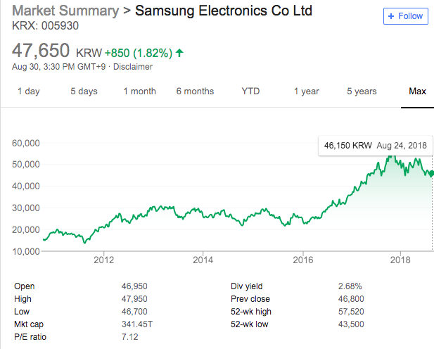 How to Buy Samsung Stock: Outlook & Where To Buy • Benzinga