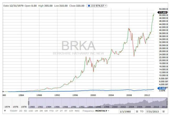 How To Buy Berkshire Hathaway Stock Step By Step Benzinga