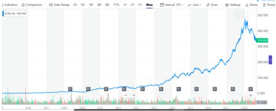 Tencent's historical performance. Source: Yahoo Finance