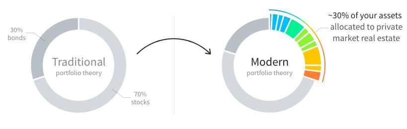 How Fundrise allocates your portfolio. Source: Fundrise