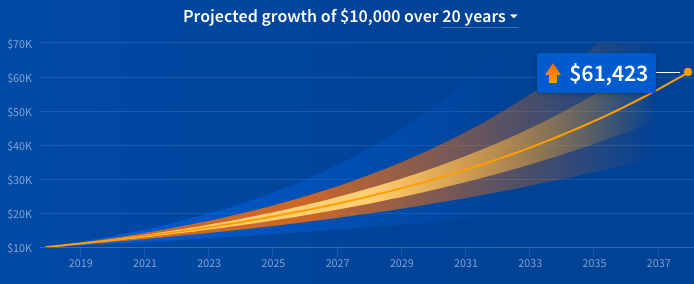 Fundrise shows the projected growth of $10,000 over 20 years including dividends and appreciation if you use Supplemental Income. Source: Fundrise